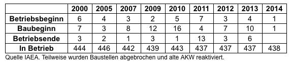 AKW Bilanz 2014, Quelle: IAEA
