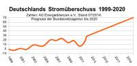 Stromexport & Prognose bis 2020