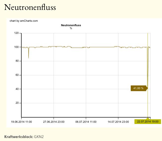 22.7.14: Leistungseinbruch im AKW Neckarwestheim-2