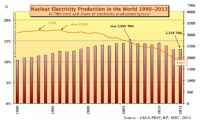 Produktion von Atomstrom weltweit; Quelle: worldnuclearreport.org
