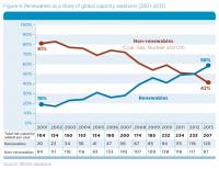 Zubau von Energieträgern weltweit; Quelle: IRENA